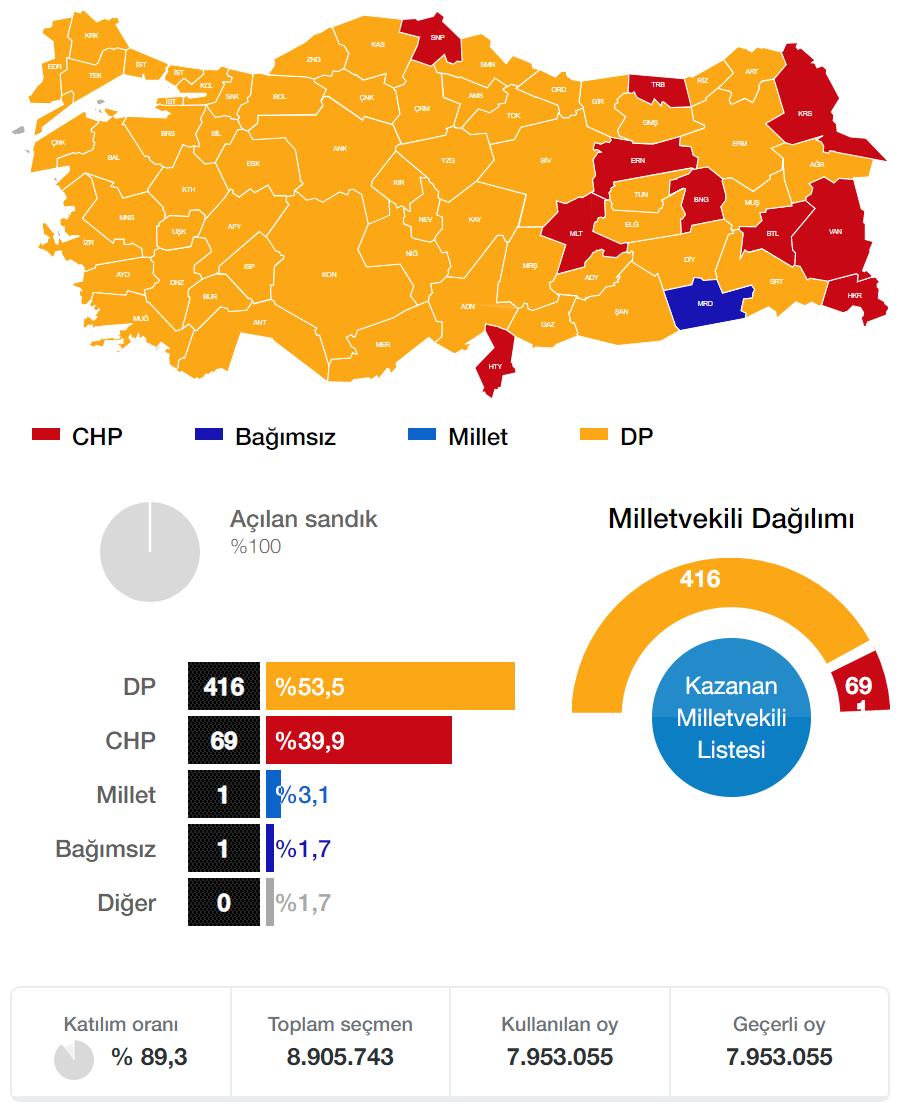 Genel Seçim 1950 Seçim Sonuçları Milletvekili Genel Seçim 1950